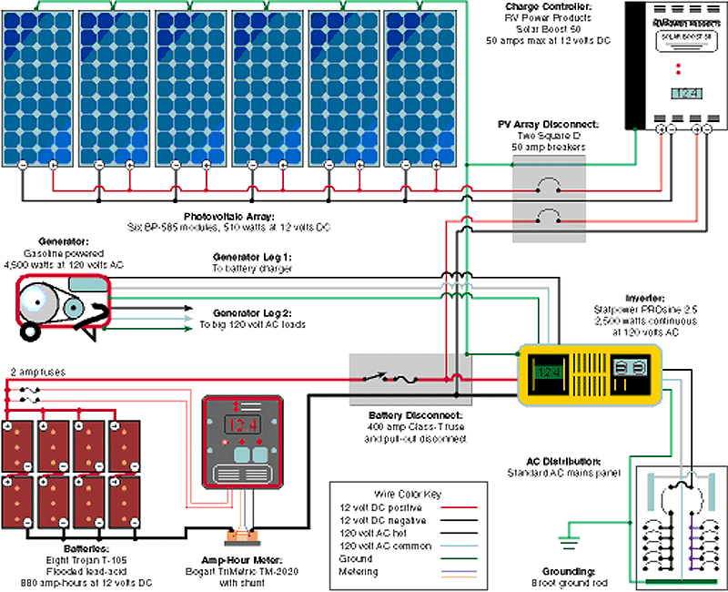 small cabin solar systems